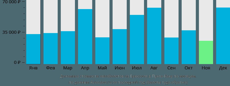 Динамика стоимости авиабилетов из Брюсселя в Пунта-Кану по месяцам