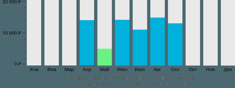 Динамика стоимости авиабилетов из Брюсселя в Пулу по месяцам