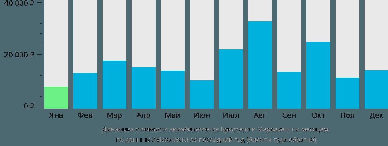 Динамика стоимости авиабилетов из Брюсселя в Марракеш по месяцам