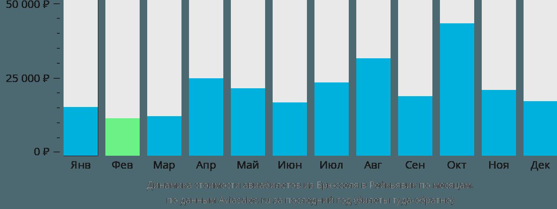 Динамика стоимости авиабилетов из Брюсселя в Рейкьявик по месяцам