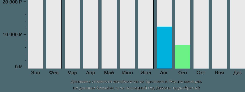 Динамика стоимости авиабилетов из Брюсселя в Реус по месяцам