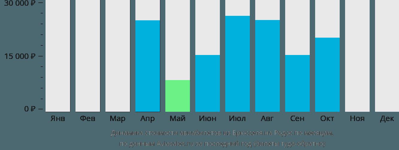 Динамика стоимости авиабилетов из Брюсселя на Родос по месяцам