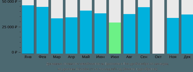 Динамика стоимости авиабилетов из Брюсселя в Рио-де-Жанейро по месяцам