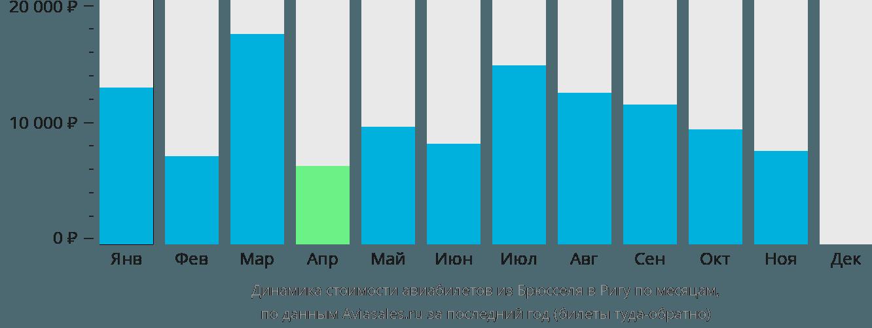Динамика стоимости авиабилетов из Брюсселя в Ригу по месяцам