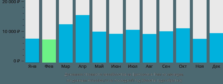 Динамика стоимости авиабилетов из Брюсселя в Рим по месяцам
