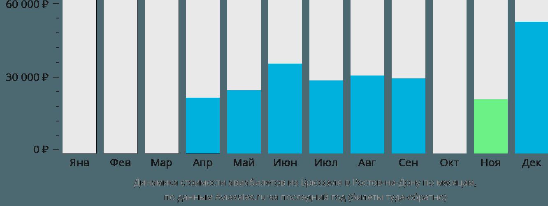 Динамика стоимости авиабилетов из Брюсселя в Ростов-на-Дону по месяцам