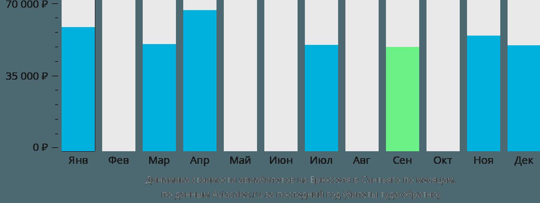 Динамика стоимости авиабилетов из Брюсселя в Сантьяго по месяцам