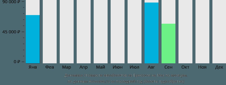 Динамика стоимости авиабилетов из Брюсселя на Маэ по месяцам