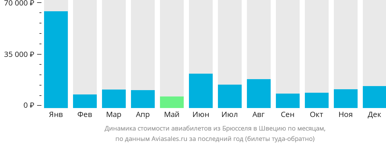 Динамика стоимости авиабилетов из Брюсселя в Швецию по месяцам
