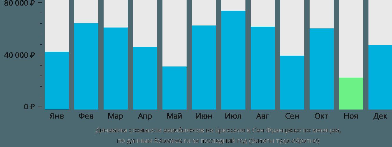 Динамика стоимости авиабилетов из Брюсселя в Сан-Франциско по месяцам