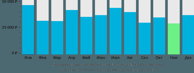 Динамика стоимости авиабилетов из Брюсселя в Шанхай по месяцам