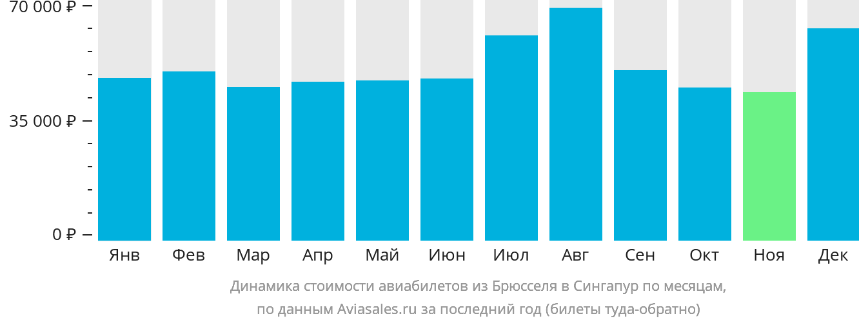 Динамика стоимости авиабилетов из Брюсселя в Сингапур по месяцам