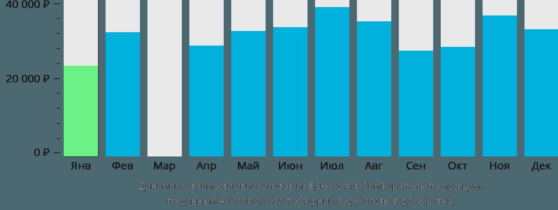 Динамика стоимости авиабилетов из Брюсселя в Симферополь  по месяцам