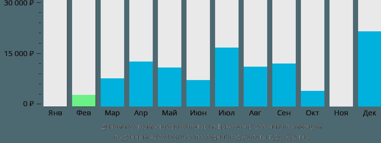 Динамика стоимости авиабилетов из Брюсселя в Салоники по месяцам