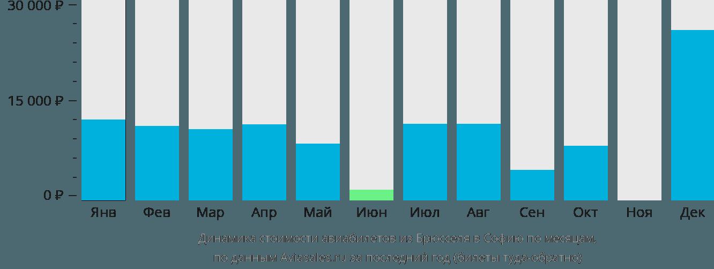 Динамика стоимости авиабилетов из Брюсселя в Софию по месяцам