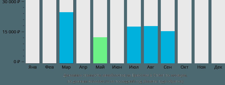 Динамика стоимости авиабилетов из Брюсселя в Сплит по месяцам
