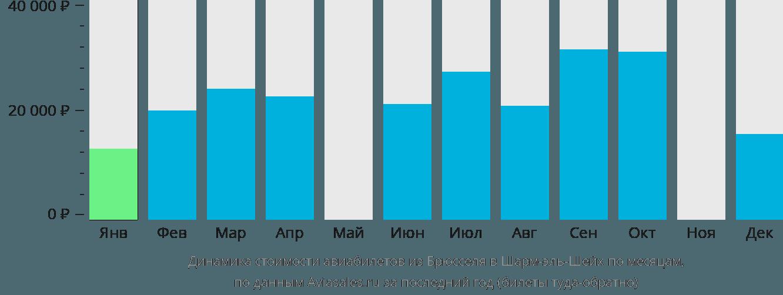 Динамика стоимости авиабилетов из Брюсселя в Шарм-эль-Шейх по месяцам