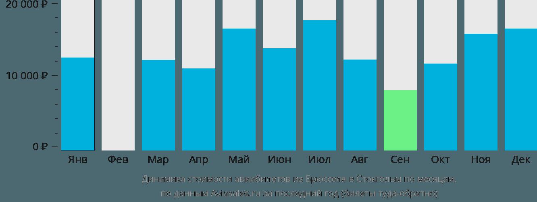 Динамика стоимости авиабилетов из Брюсселя в Стокгольм по месяцам