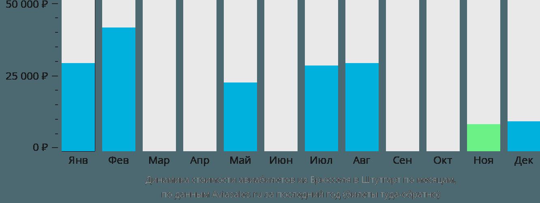 Динамика стоимости авиабилетов из Брюсселя в Штутгарт по месяцам