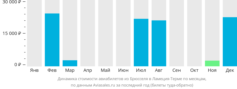 Динамика стоимости авиабилетов из Брюсселя в Ламеция-Терме по месяцам