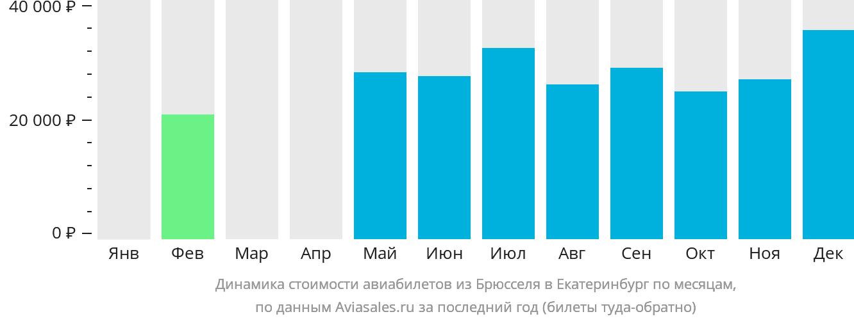 Динамика стоимости авиабилетов из Брюсселя в Екатеринбург по месяцам