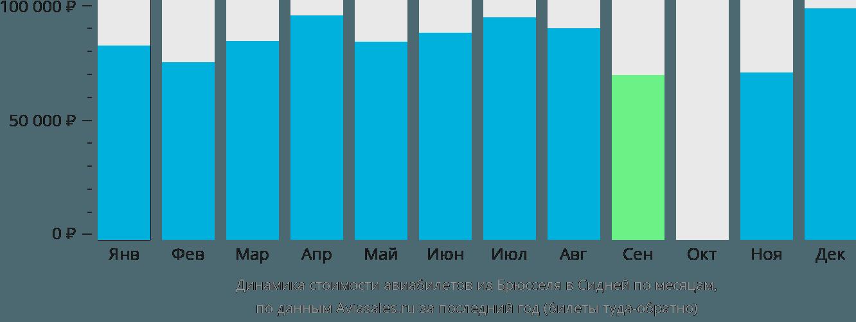 Динамика стоимости авиабилетов из Брюсселя в Сидней по месяцам