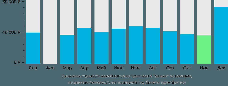 Динамика стоимости авиабилетов из Брюсселя в Ташкент по месяцам