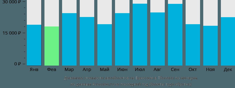 Динамика стоимости авиабилетов из Брюсселя в Тбилиси по месяцам