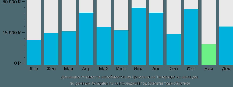 Динамика стоимости авиабилетов из Брюсселя на Тенерифе по месяцам