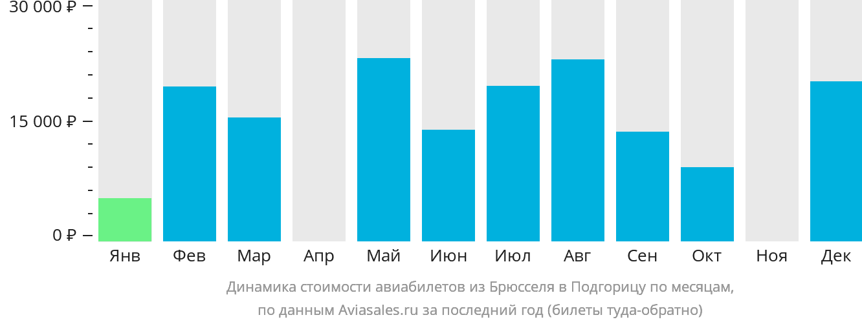 Динамика стоимости авиабилетов из Брюсселя в Подгорицу по месяцам