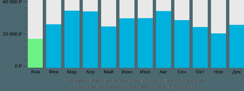 Динамика стоимости авиабилетов из Брюсселя в Тегеран по месяцам
