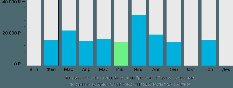 Динамика стоимости авиабилетов из Брюсселя в Тирану по месяцам