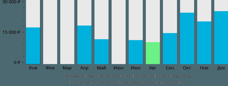 Динамика стоимости авиабилетов из Брюсселя в Таллин по месяцам