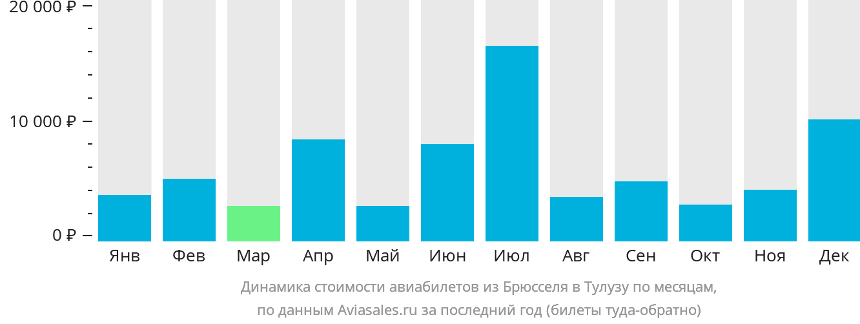 Динамика стоимости авиабилетов из Брюсселя в Тулузу по месяцам