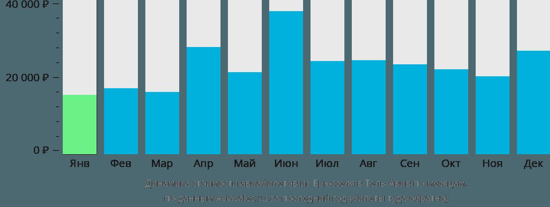Динамика стоимости авиабилетов из Брюсселя в Тель-Авив по месяцам