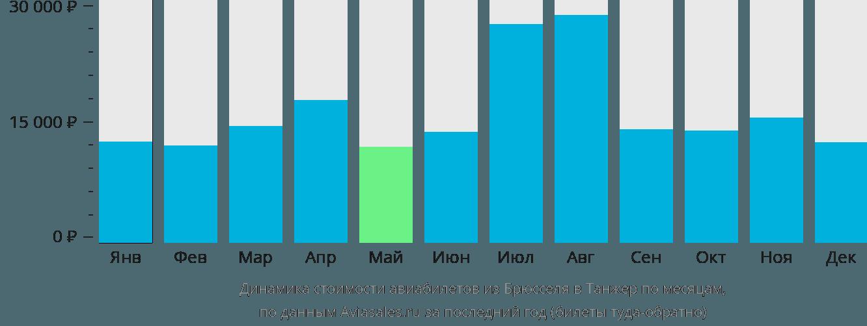 Динамика стоимости авиабилетов из Брюсселя в Танжер по месяцам