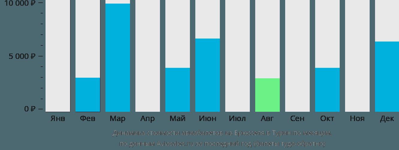 Динамика стоимости авиабилетов из Брюсселя в Турин по месяцам