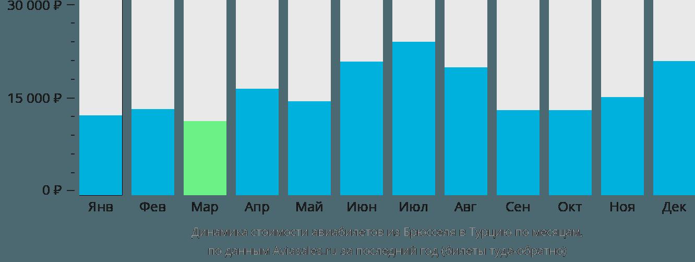 Динамика стоимости авиабилетов из Брюсселя в Турцию по месяцам
