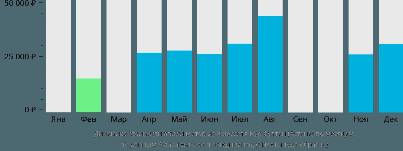 Динамика стоимости авиабилетов из Брюсселя в Нур-Султан (Астана) по месяцам