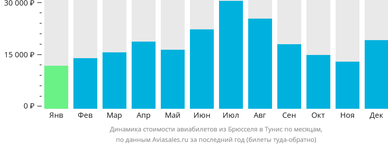 Динамика стоимости авиабилетов из Брюсселя в Тунис по месяцам