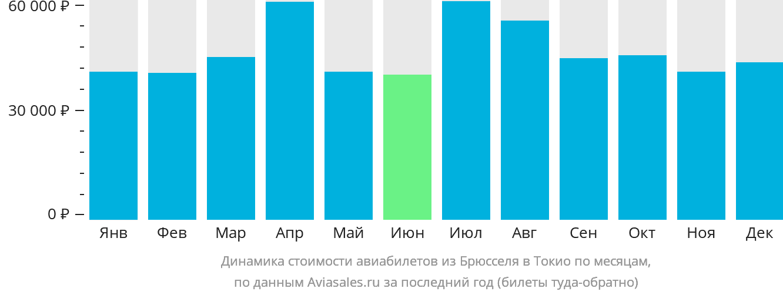 Динамика стоимости авиабилетов из Брюсселя в Токио по месяцам