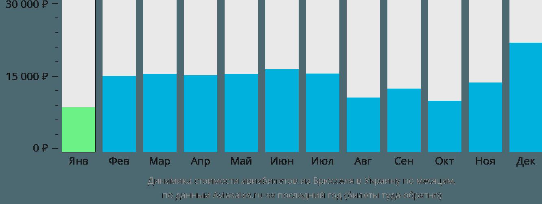 Динамика стоимости авиабилетов из Брюсселя в Украину по месяцам
