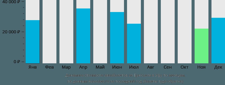 Динамика стоимости авиабилетов из Брюсселя в Уфу по месяцам