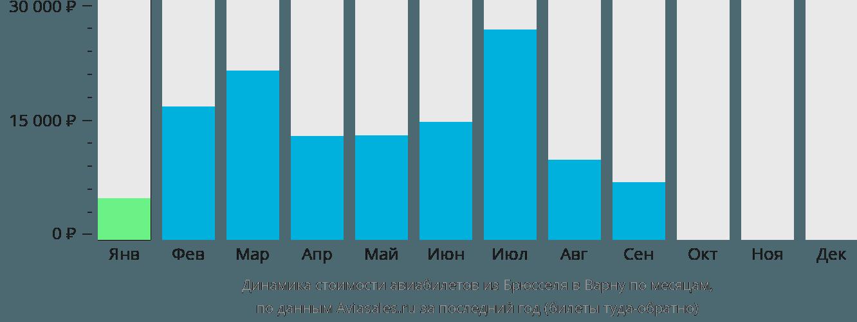 Динамика стоимости авиабилетов из Брюсселя в Варну по месяцам