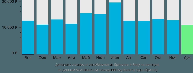 Динамика стоимости авиабилетов из Брюсселя в Вену по месяцам