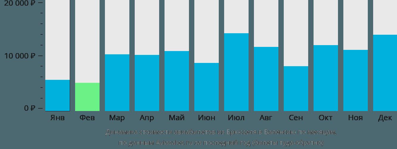 Динамика стоимости авиабилетов из Брюсселя в Валенсию по месяцам
