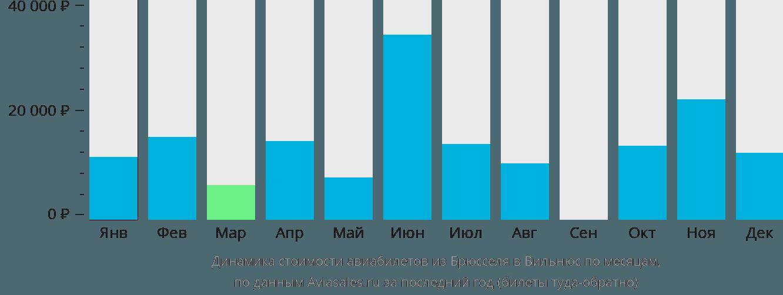 Динамика стоимости авиабилетов из Брюсселя в Вильнюс по месяцам
