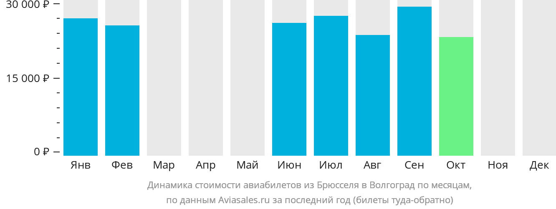 Динамика стоимости авиабилетов из Брюсселя в Волгоград по месяцам