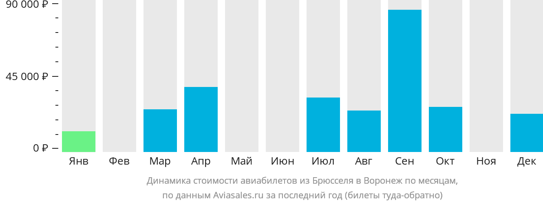 Динамика стоимости авиабилетов из Брюсселя в Воронеж по месяцам