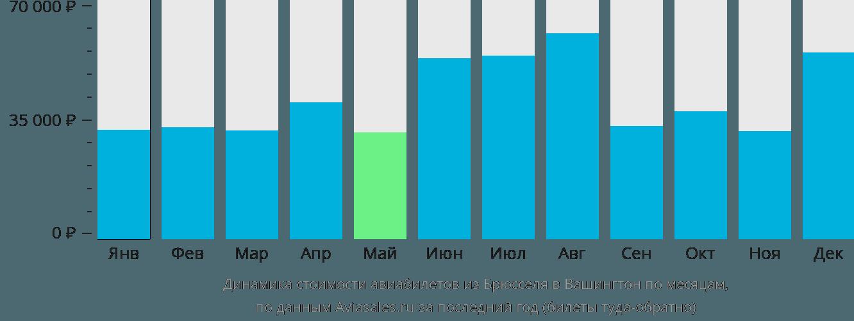 Динамика стоимости авиабилетов из Брюсселя в Вашингтон по месяцам